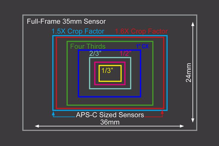 sensor-boyutları